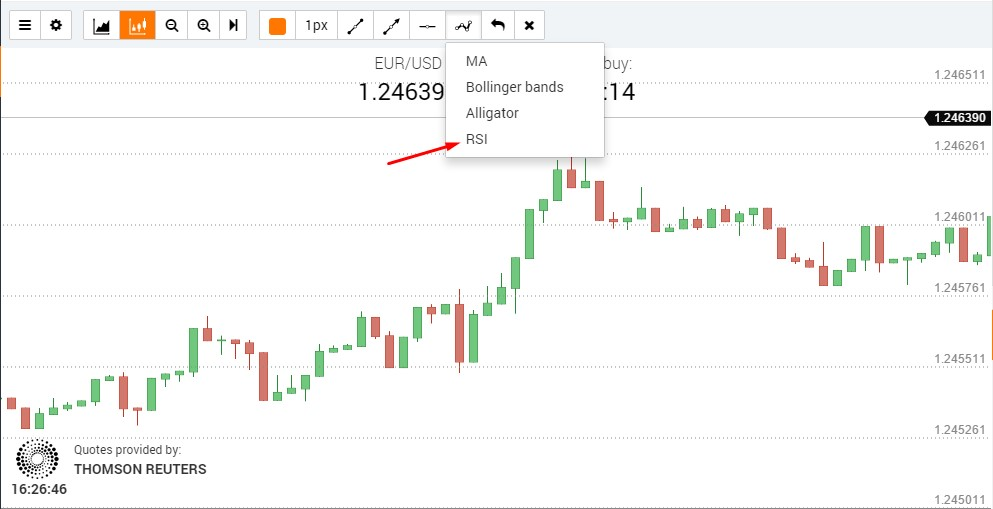 RSI strategy used in Binary Trading